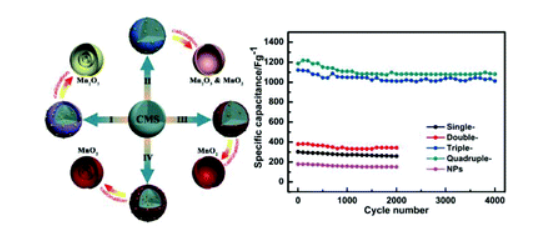 112.Synthesis of multi-shelled MnO2 hollow microspheres via an anion-adsorption process of hydrothermal intensification