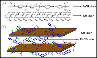 56.Layered nanostructures of polyaniline with graphene oxide as the dopant and template