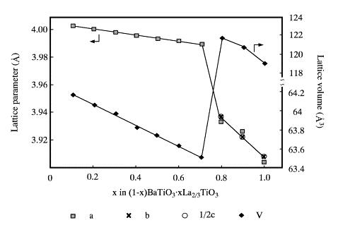 11.Hydrothermal synthesis of perovskite-type solid solution of (1-x)BaTiO3 center dot xLa(2/3)TiO(3)