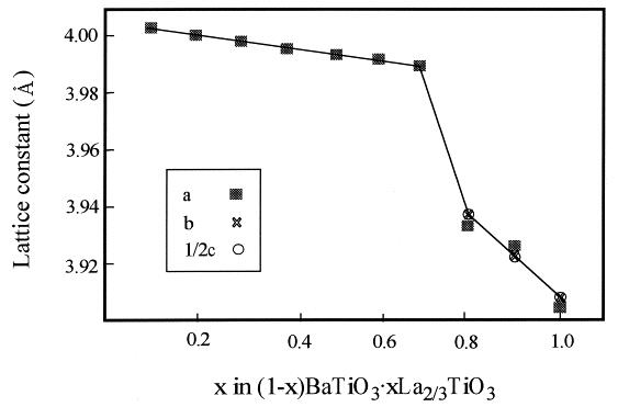 4.Hydrothermal synthesis of A-site deficient perovskite-type solid solution system (1–x) BaTiO3• xLa2/3TiO3 (x= 0.1–1.0)