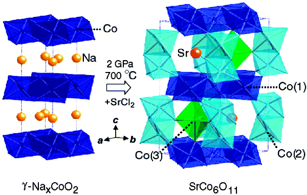 25.High-Pressure Synthesis and Structure of SrCo6O11: Pillared Kagome´ Lattice System with a 1/3 Magnetization Plateau